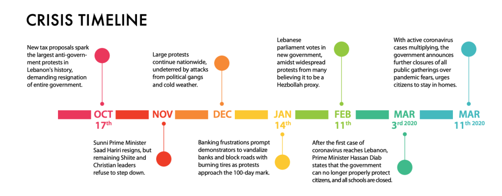 Timeline of Crisis Events in Lebanon